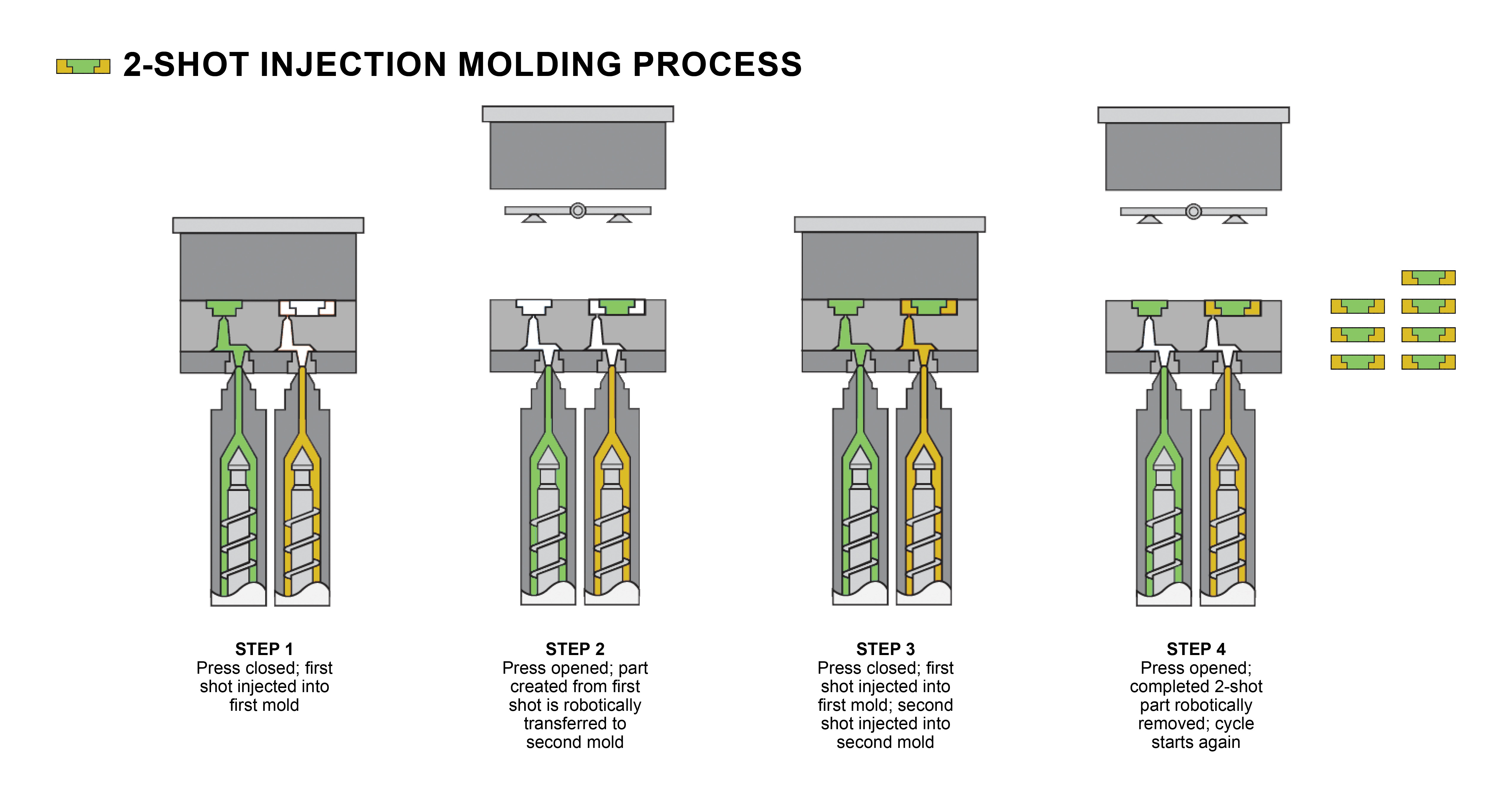 A graphic illustrating how the two-shot injection molding process works.