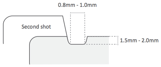 Illustration of an accent groove transition in the shut-off area of a two-shot injection molded part.