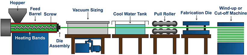 An illustration of the plastic extrusion and coextrusion process.